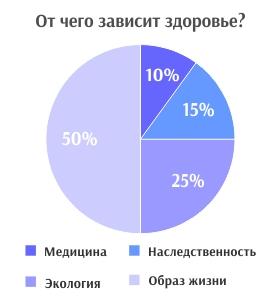 диаграмма здоровья